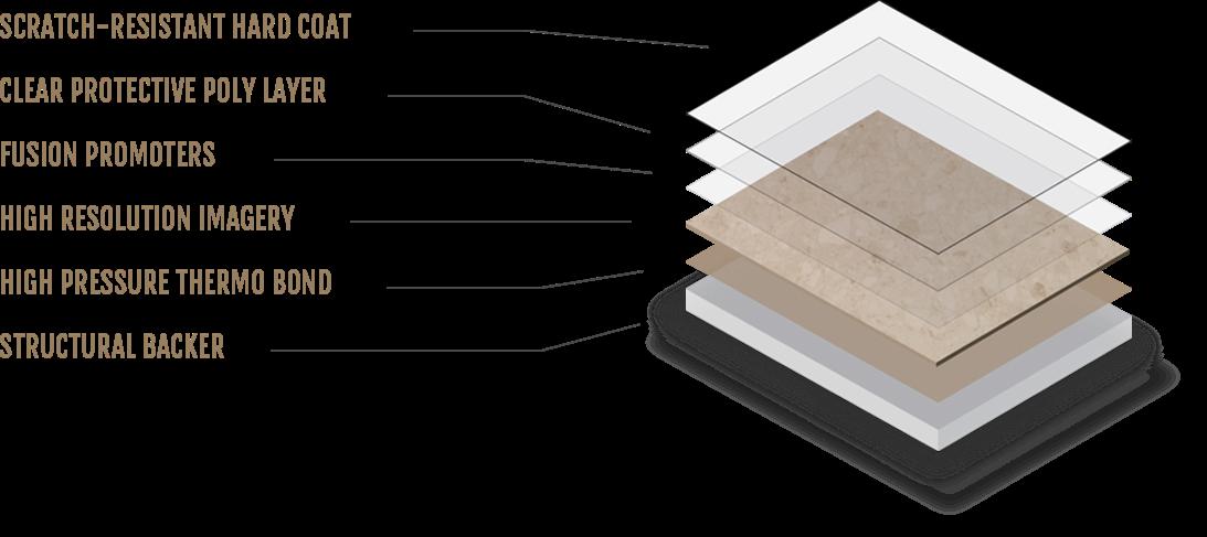 Sentrel Layers Diagram